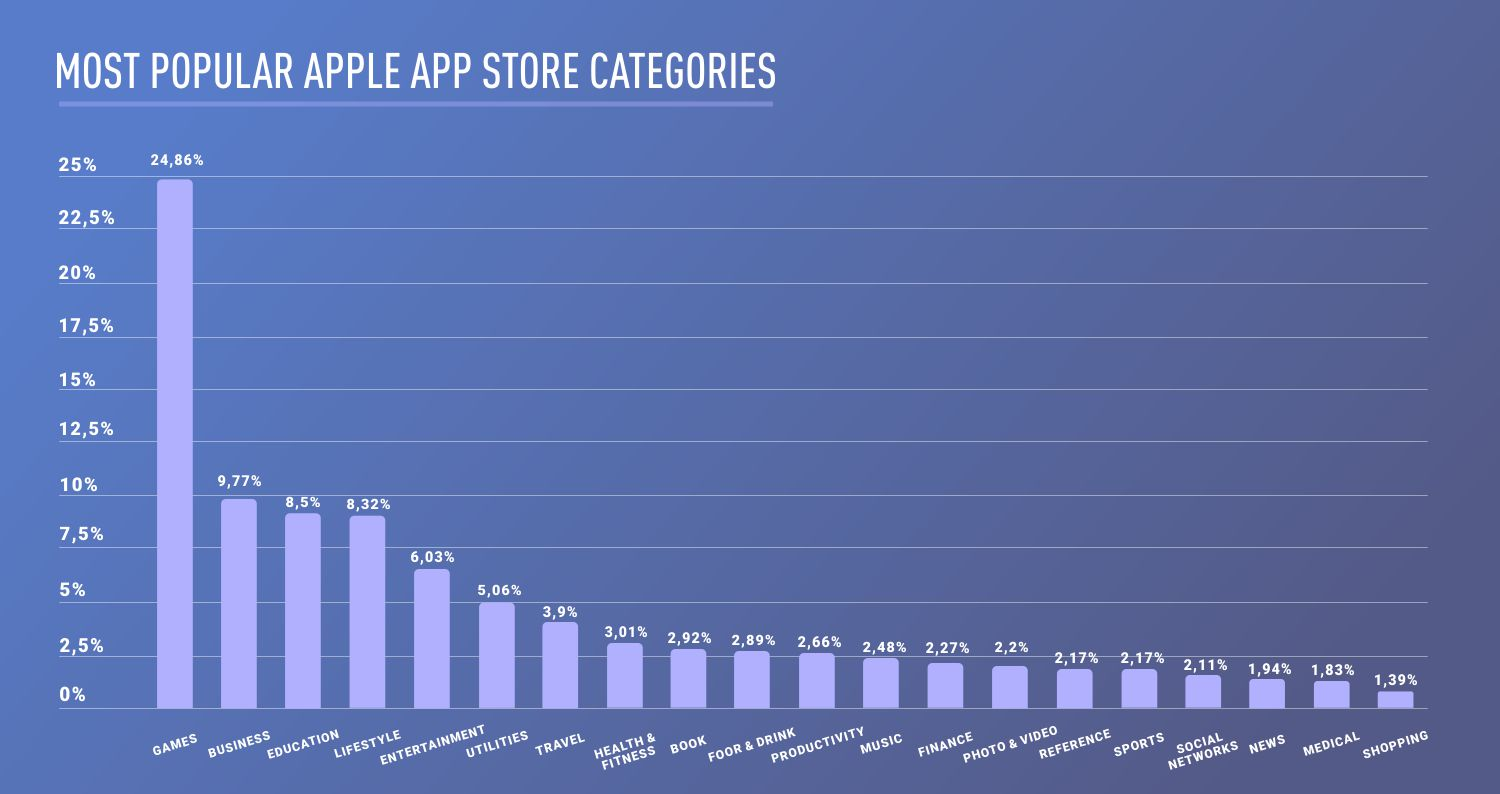MOST-POPULAR-OF-APPLE-STORE