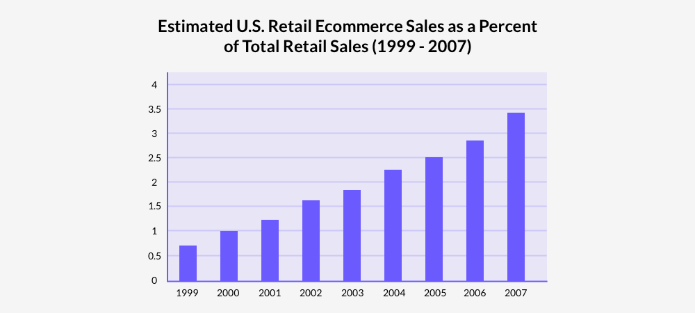 Fast growing retail eCommerce sales from 1999 to 2007