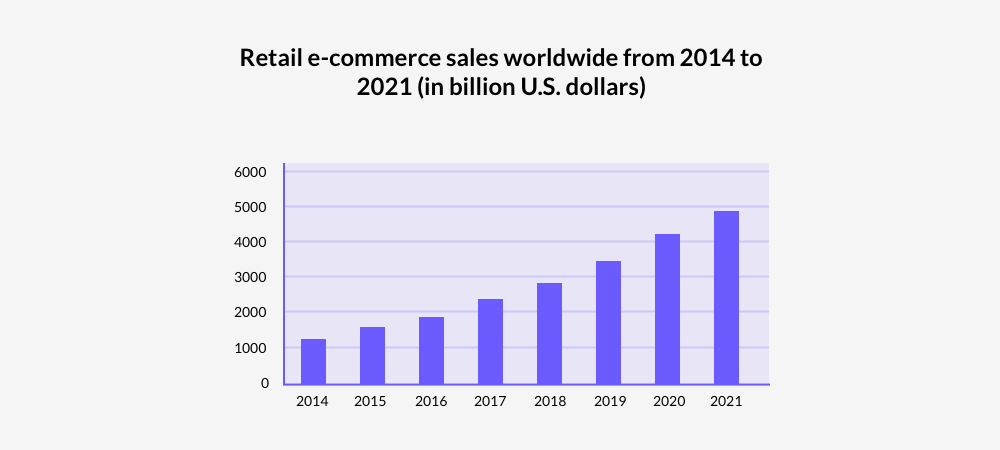 statistics on retail e-commerce sales worldwide from 2014 to 2021