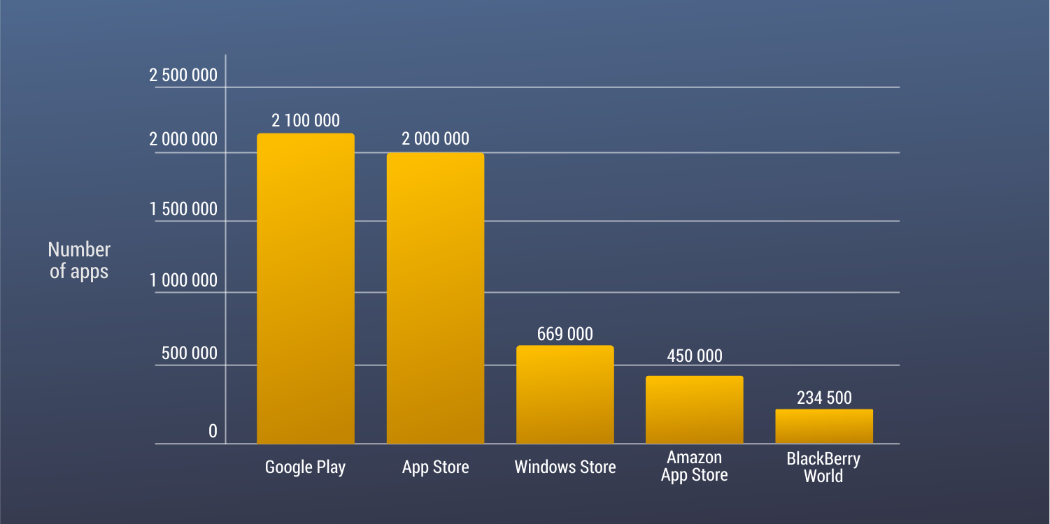 STATISTIC-Number of apps available in leading app stores as of 3rd quarter 2018