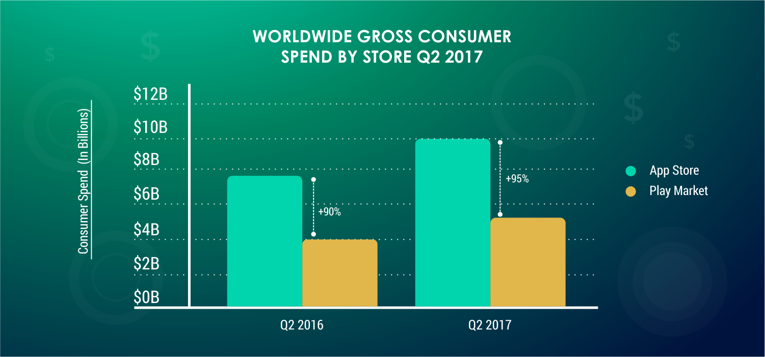 WORLDWIDE-GROSS-CONSUMER-SPEND--BY-STOREQ22017