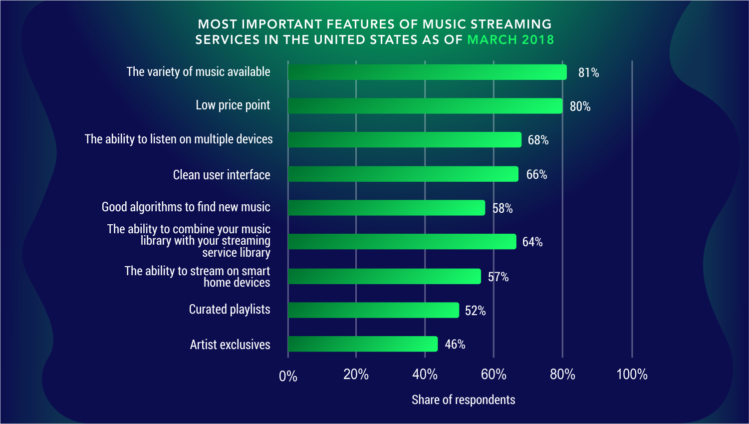 statistics of the most important feature of music streaming services