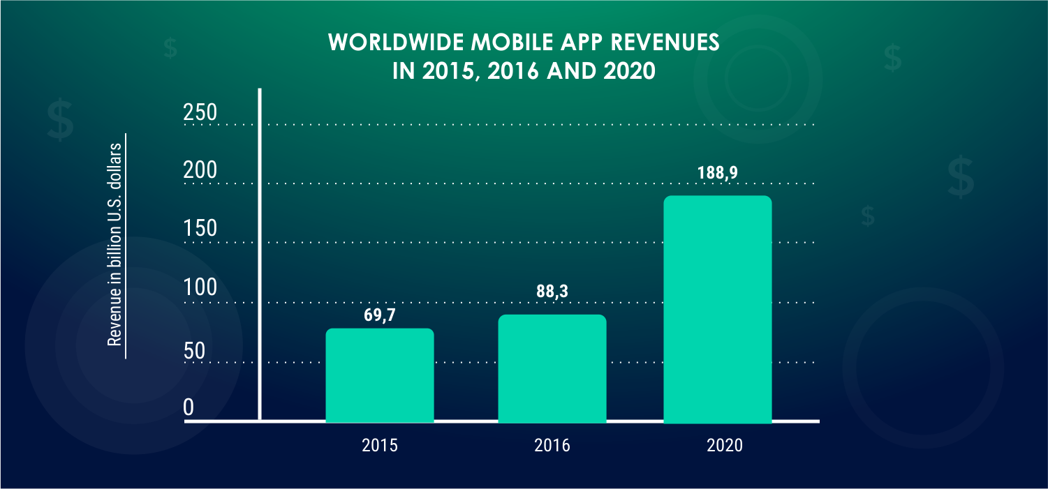 Worlwide-statistic-information-on-mobile-app-revenues-from-2015-to-2020