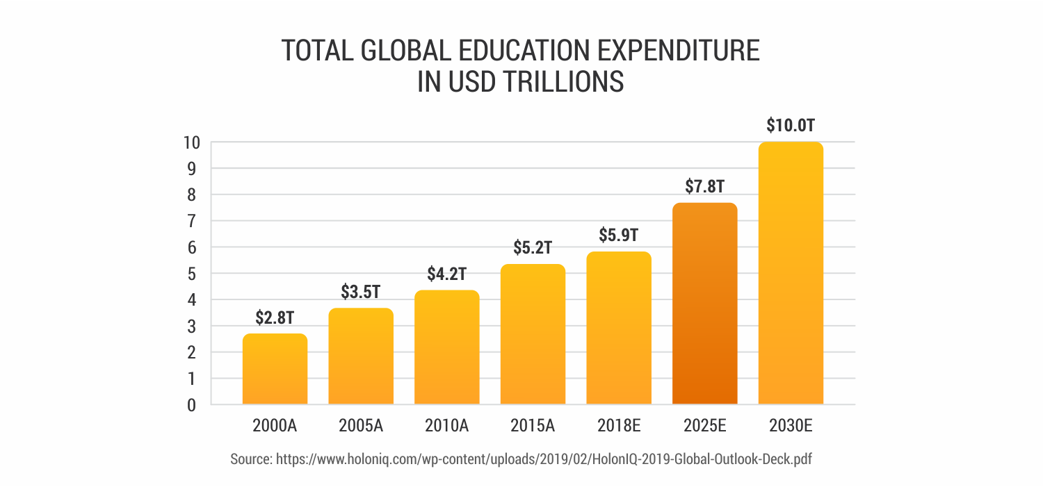 Global-education-expenditure-