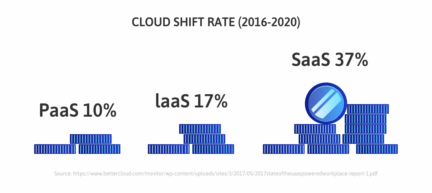 Cloud-shift-Rate