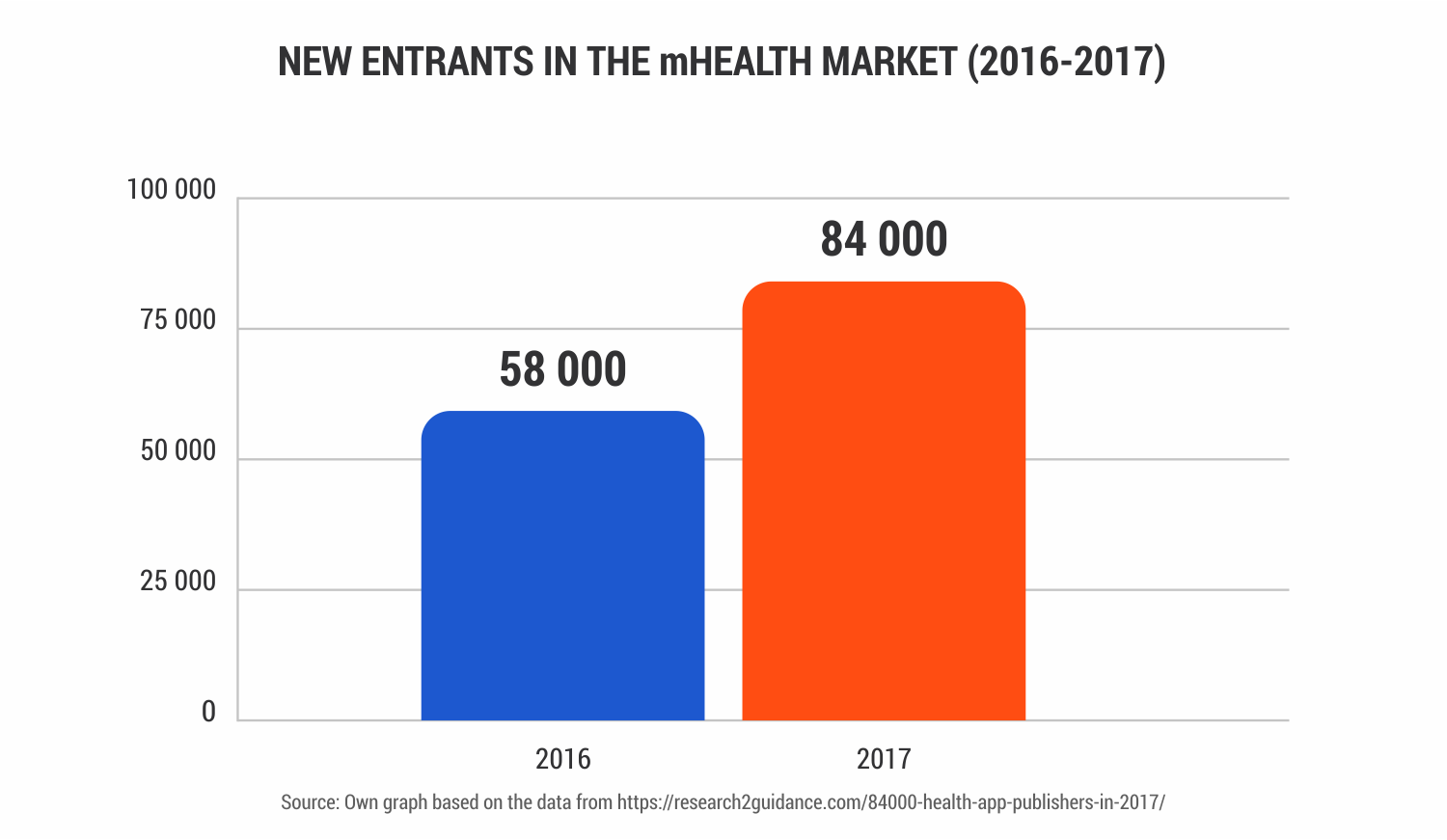New-Entrants-in-the-mHealth-market
