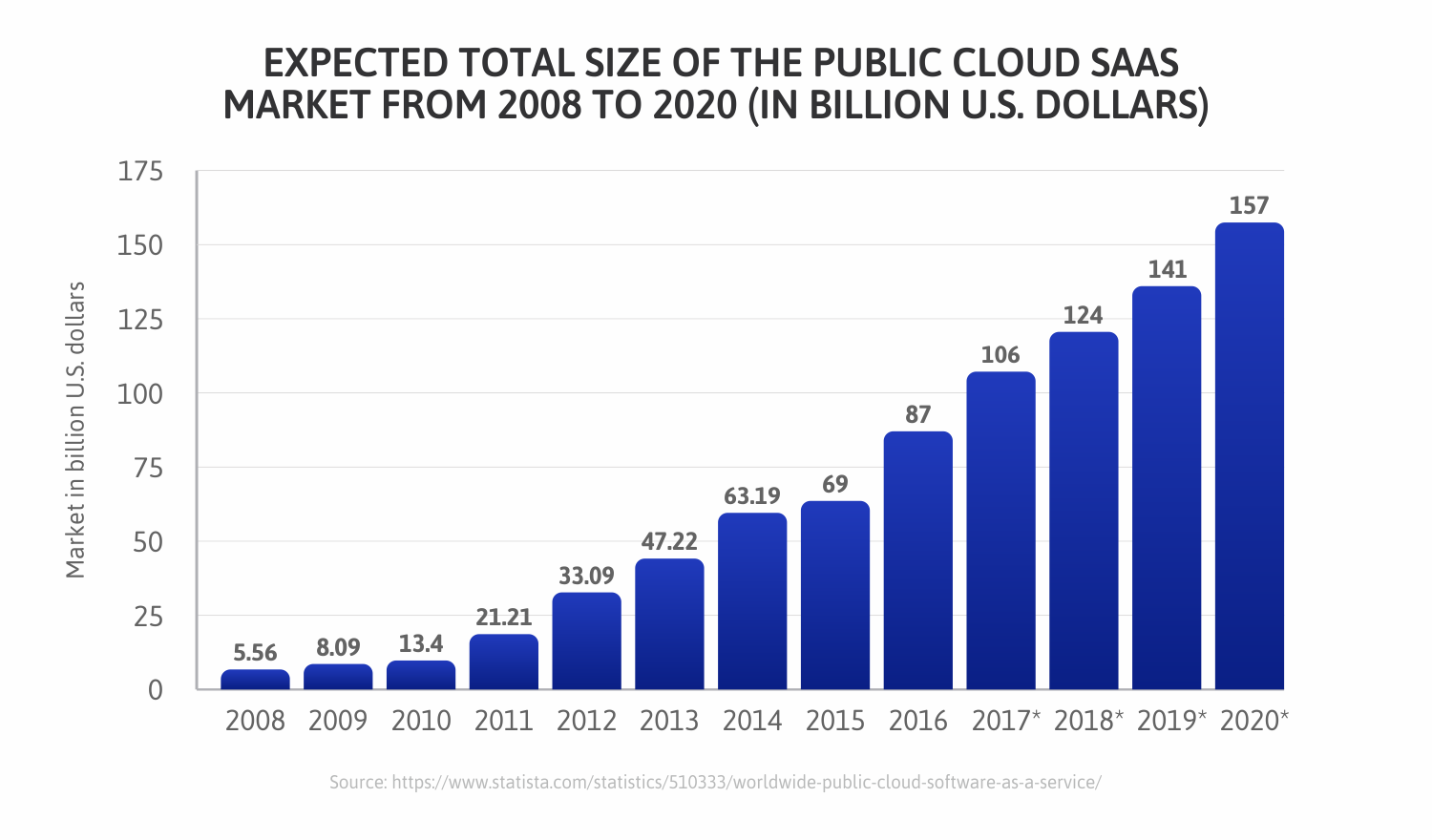 Size-of-the-public-SaaS-Market-2008-2020