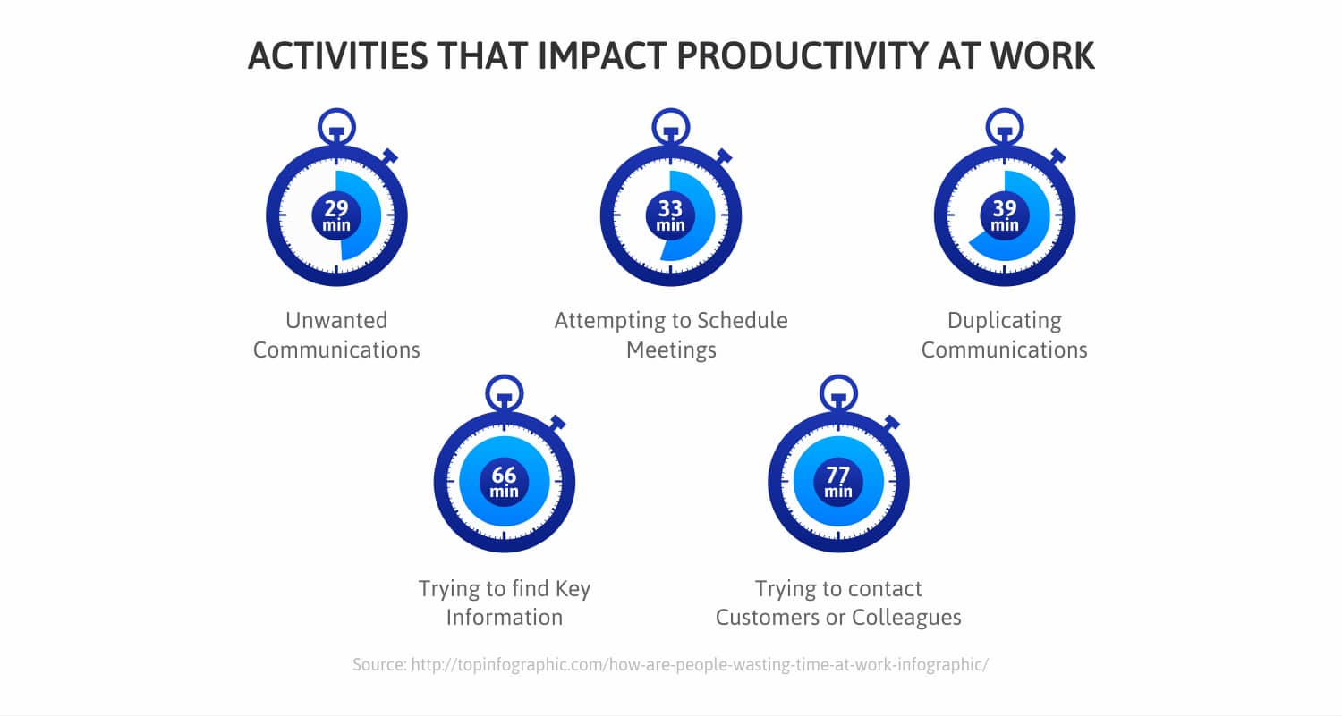 Activities-that-impact-productivity-at-work