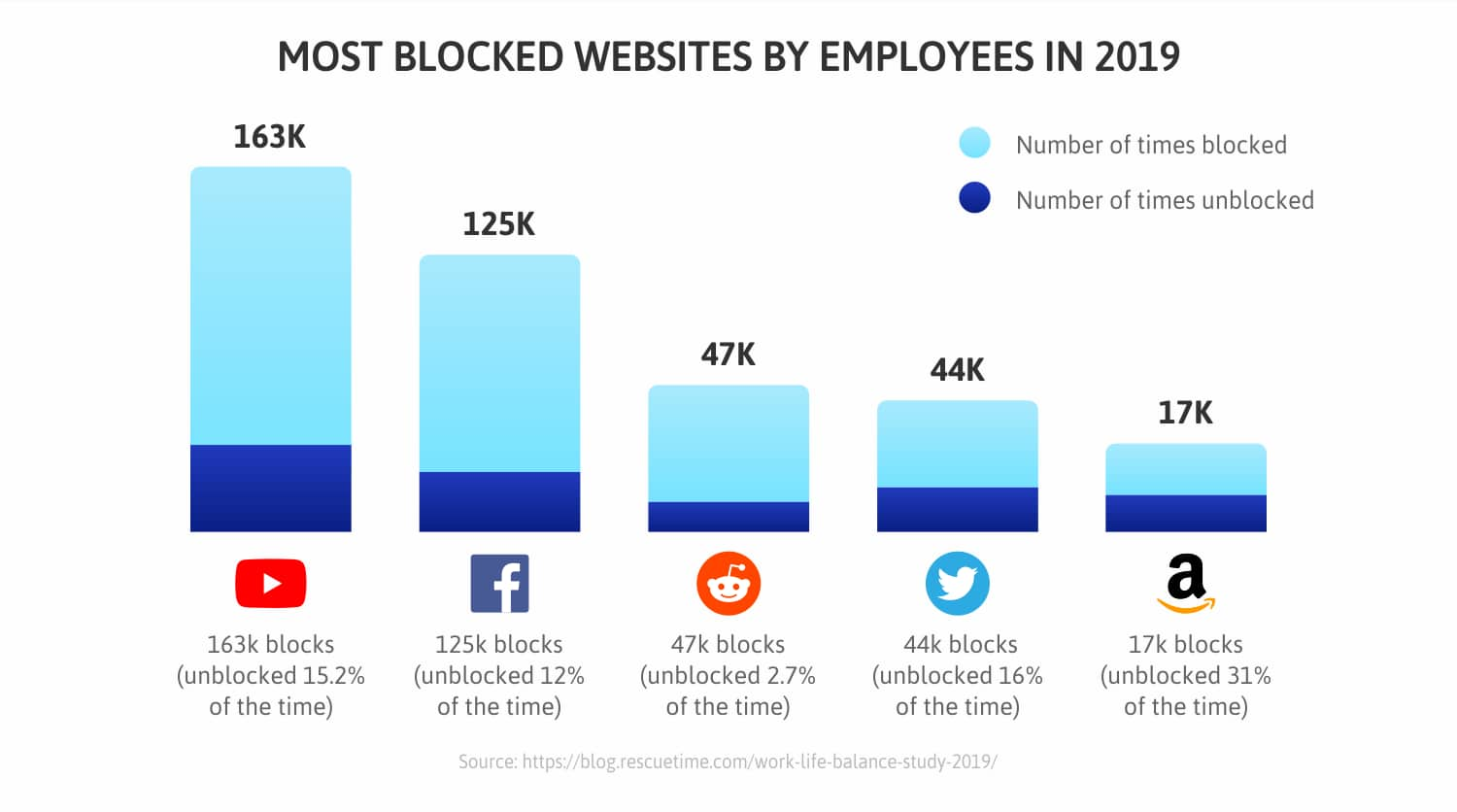 Most-blocked-websites-by-employees-in-2019