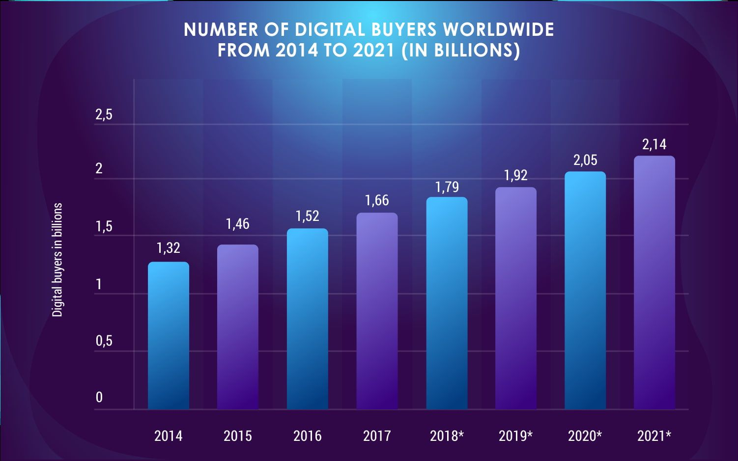 Number_of_digital_buyers_worldwide_from_2014_to_2021