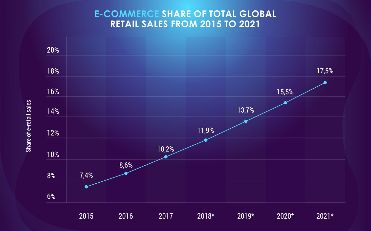Retail-e-commerce-sales-as-a-percent-of-global-retail-sales-from-2015-to-2021