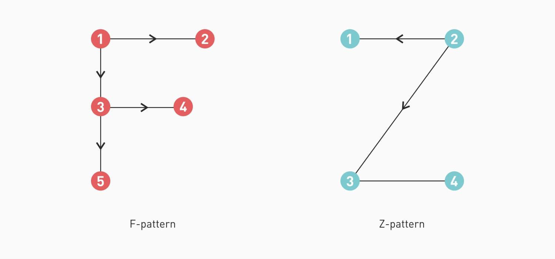 Scanning-Patterns