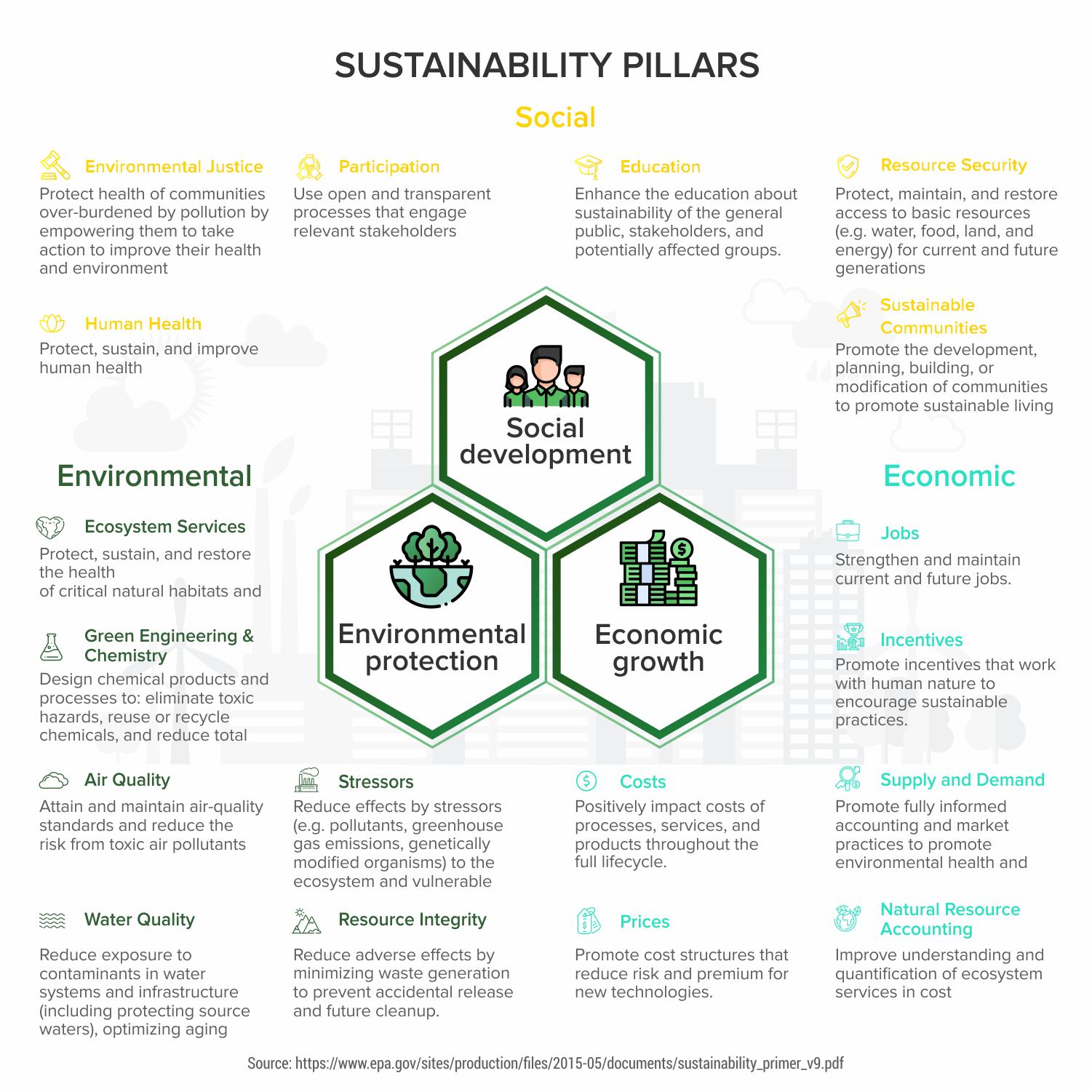 Sustainability-Pillars