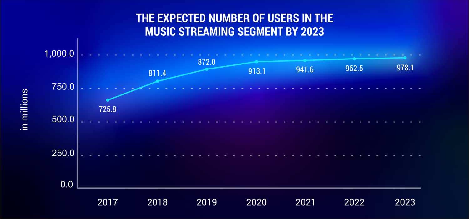 The-expected-number-of-users-in-the-Music-Streaming-segment-by-2023