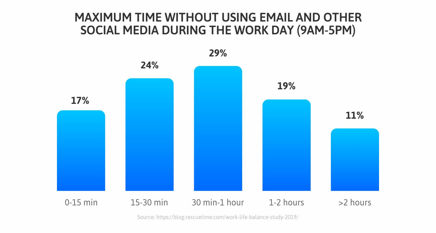 Time-without-using-social-media