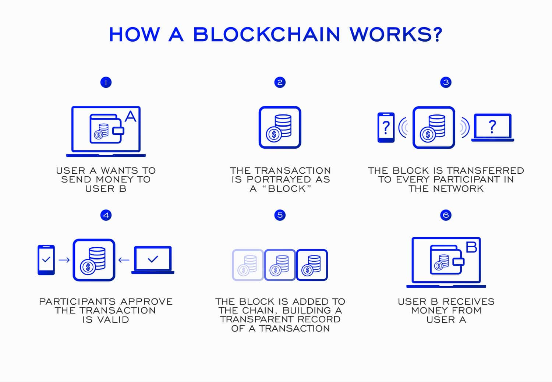 blockchain_3