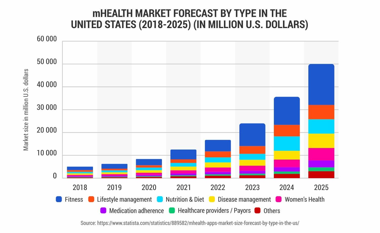 mHealth-market-Forecast