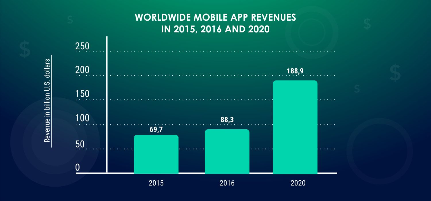 worldwide-mobile-app-201520162020