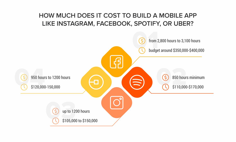 App-cost_-Facebook--Instagram--Spotify--Uber