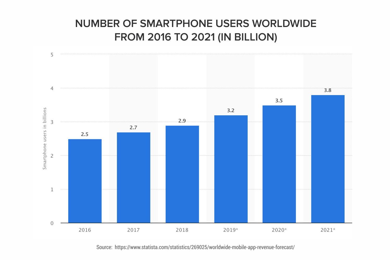 Mobile-users-worldwide