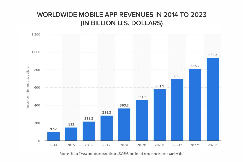 Worldwide-Mobile-app-revenue