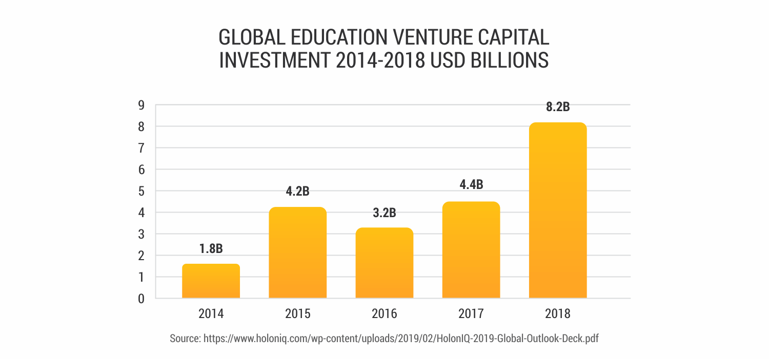 Global-education-venture-capital-investment-2014-2018