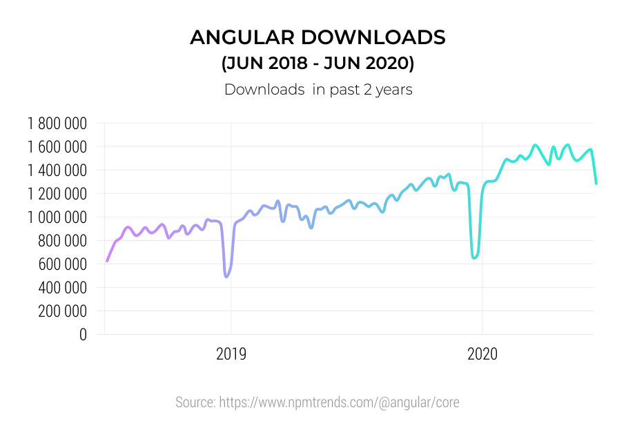 Angular-Downloads--Jun-2018---Jun-2020