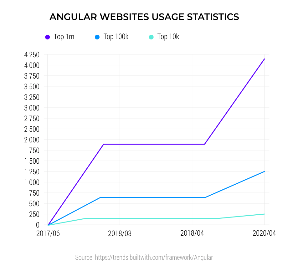 Angular-Websites-Usage-Statistics-1