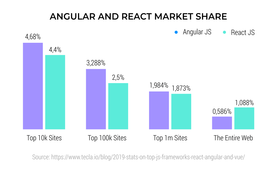 Angular-and-React-market-share