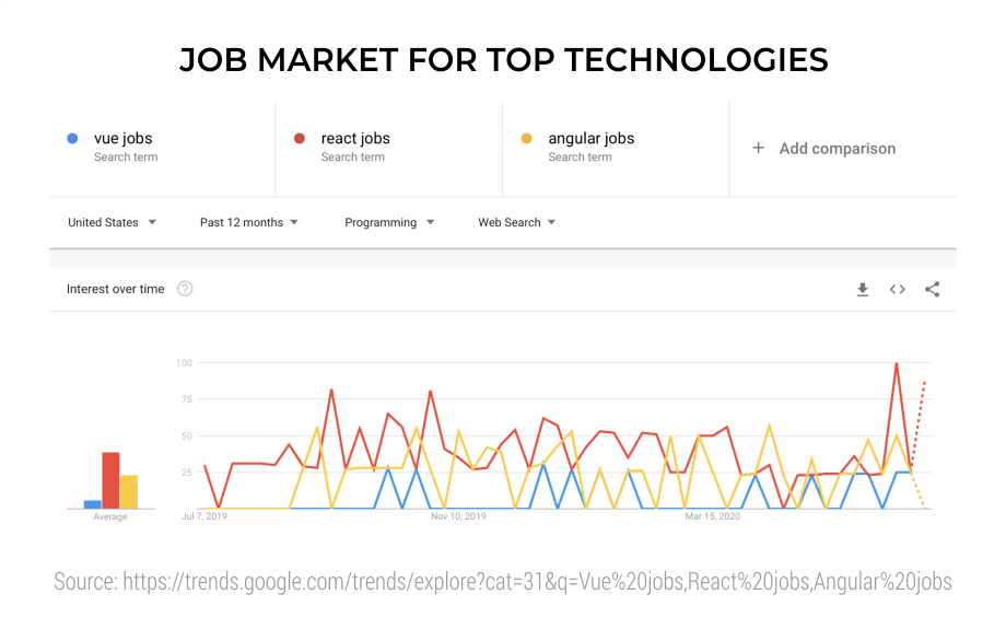 Job-Market-for-Top-Technologies