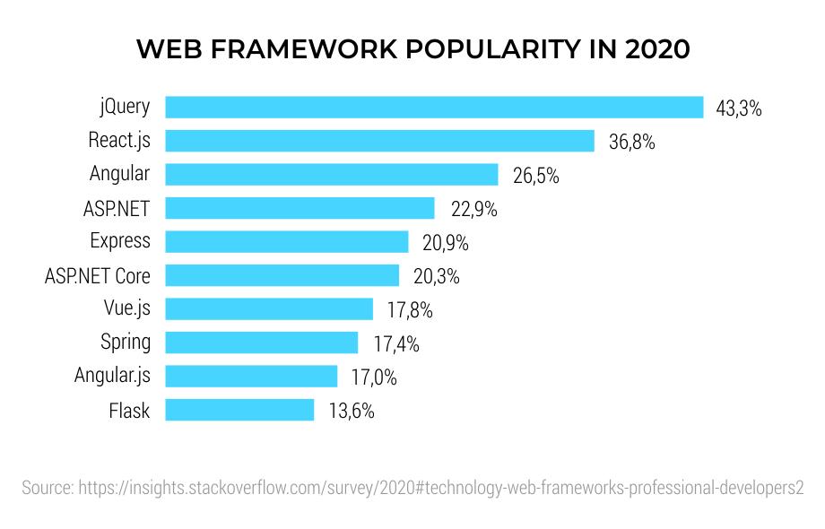 Web-Framework-Popularity-in-2020