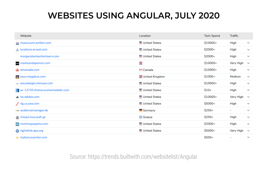 Websites-Using-Angular--July-2020