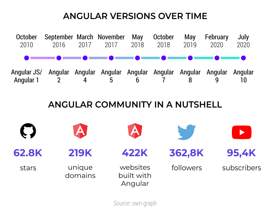 Angular-versions-over-time---Angular-Community-in-a-nutshell