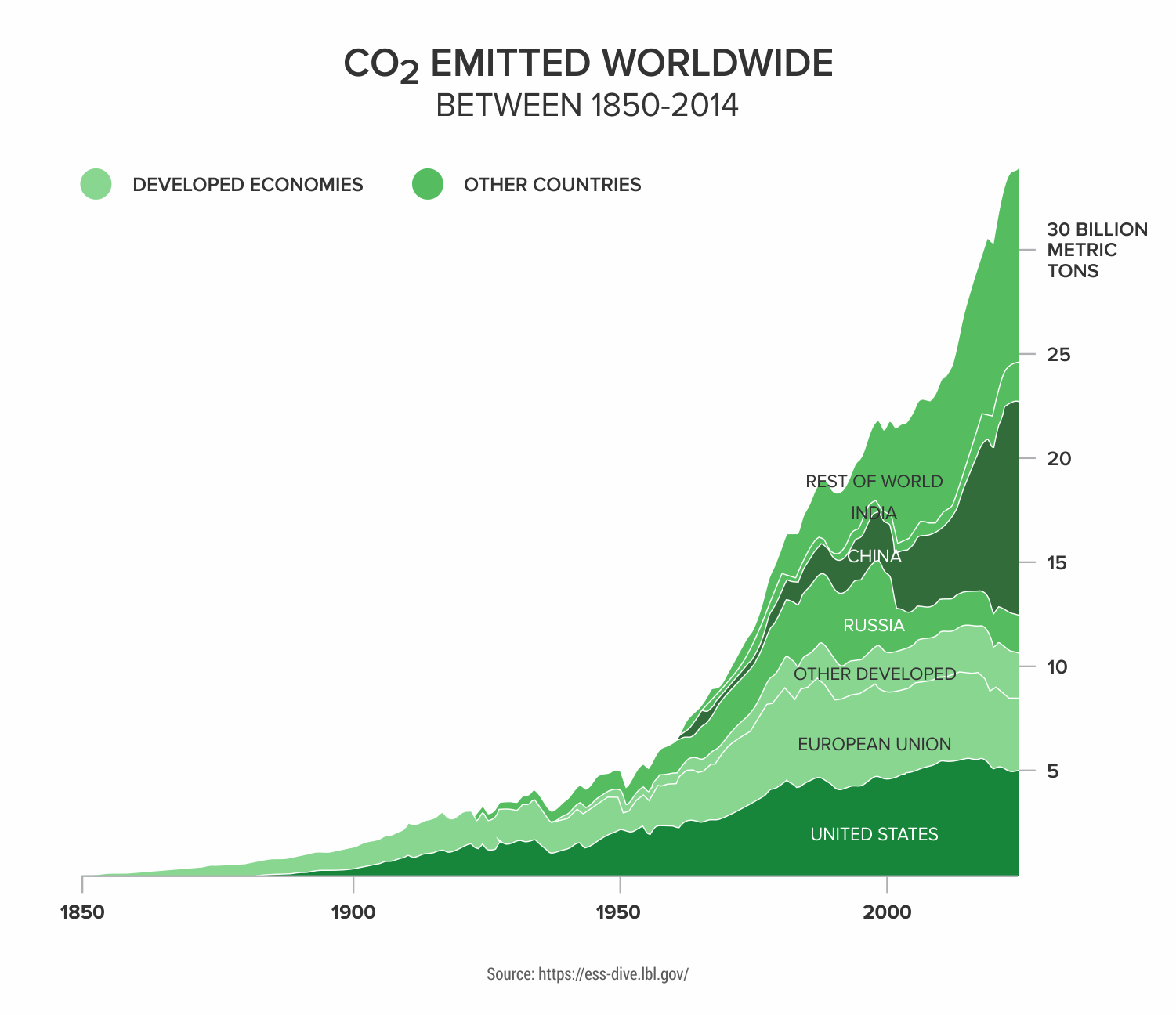 CO2-Emitted-Worldwide