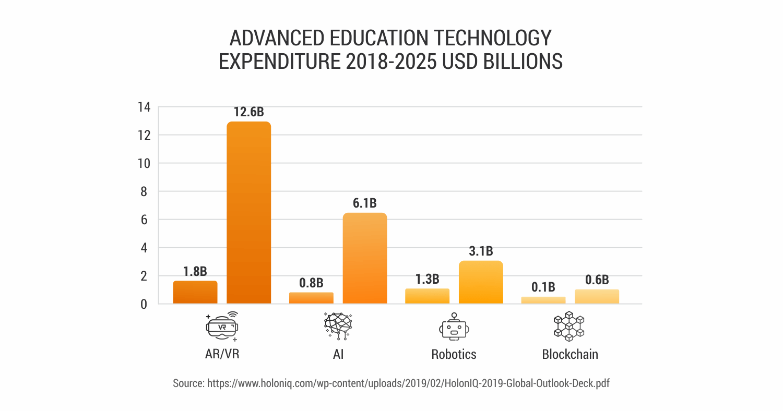 Education-technology-expenduture-2018-2025