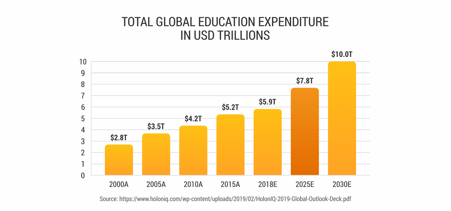 Projected-EdTech-market-expenditure