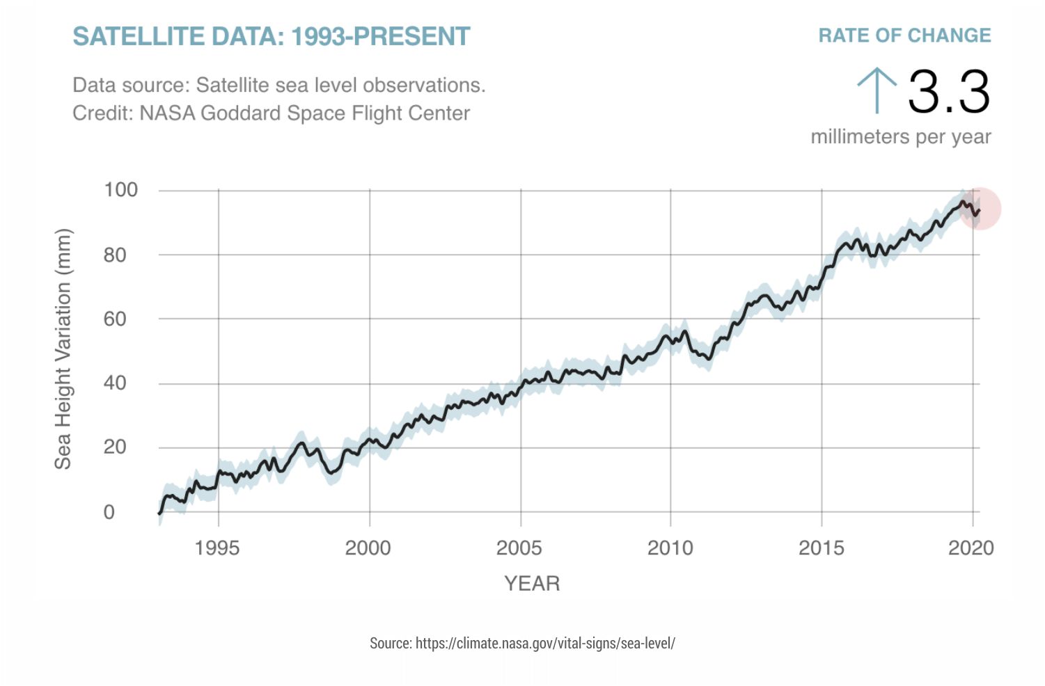 Sea-level-from-1993-present