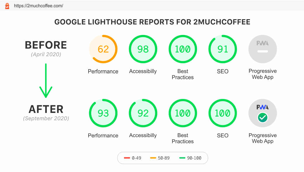 Google-Lighthouse-Reports-for-2muchcoffee--April-September--2020-