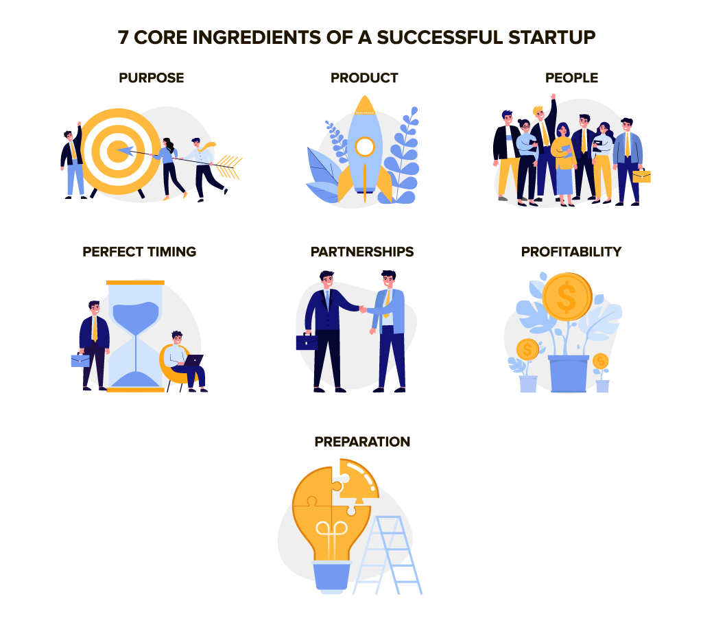 Infographic_Startup-101-Guide-7-Core-Ingredients-of-a-Successful-Startup