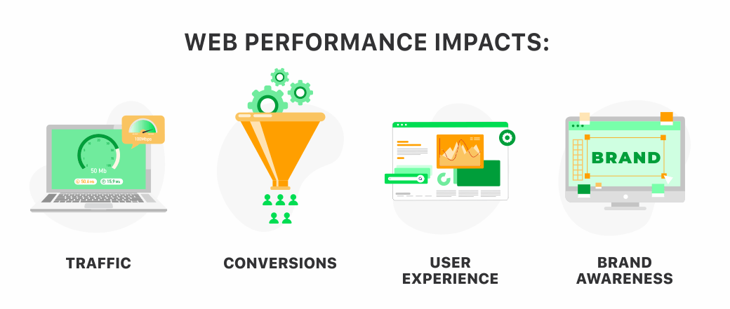 What-impact-have-the-web-performance-optimization--