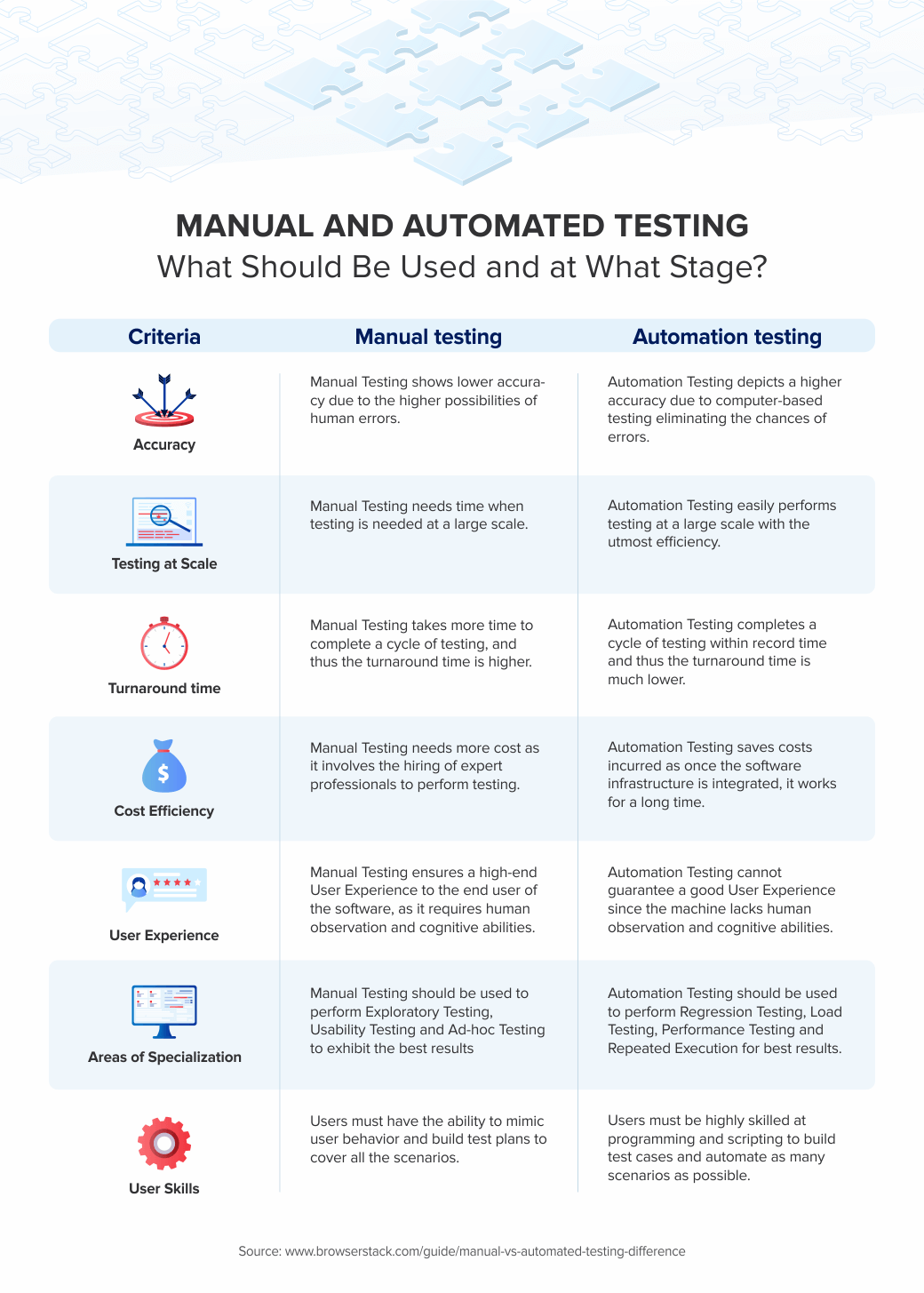 Infographic_The-Best-Testing-Strategy-For-Startups