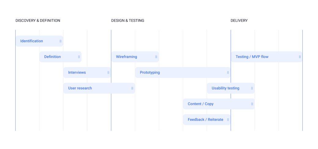 Fitness-App-Project-Timeline