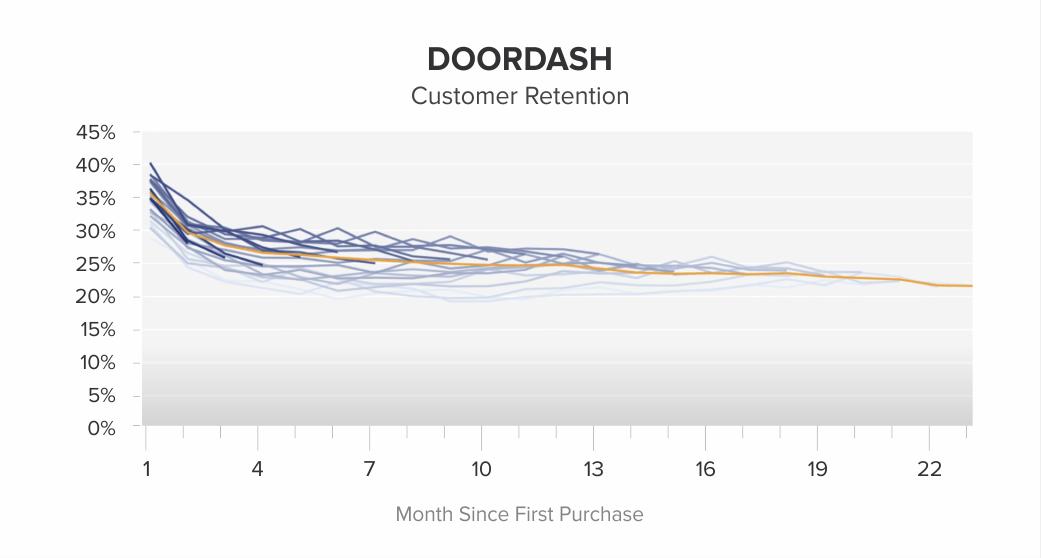 Doordash-customer-retention