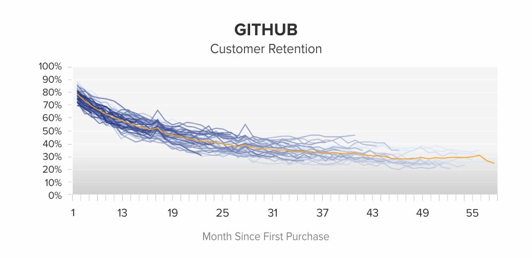 Github-customer-retention