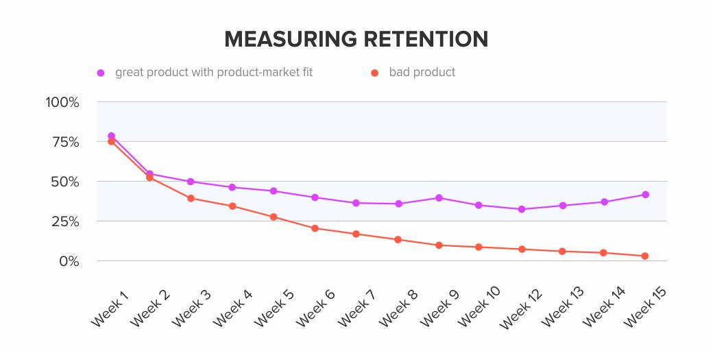 Measuring-retention