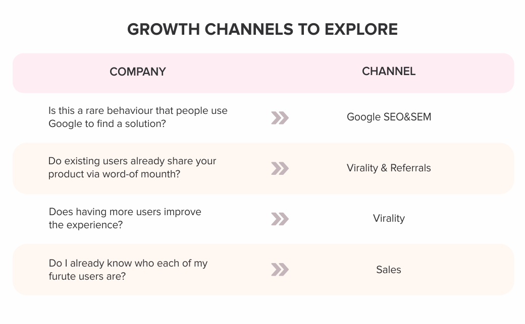 growth-channels-to-explore