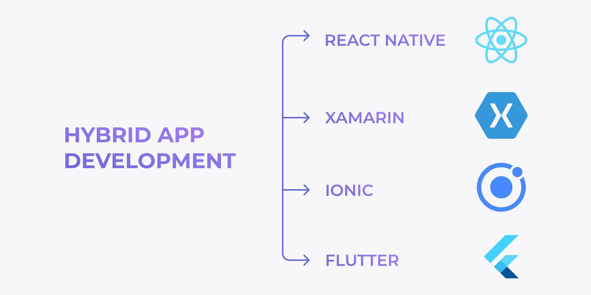 hybrid-app-development-3