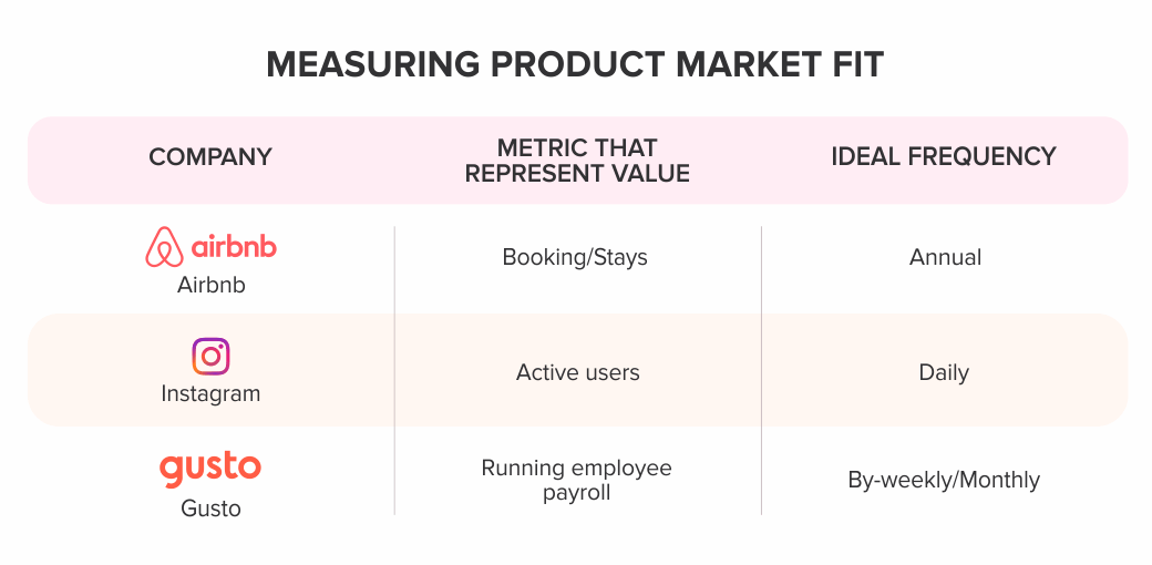 measuring-product-market-fit