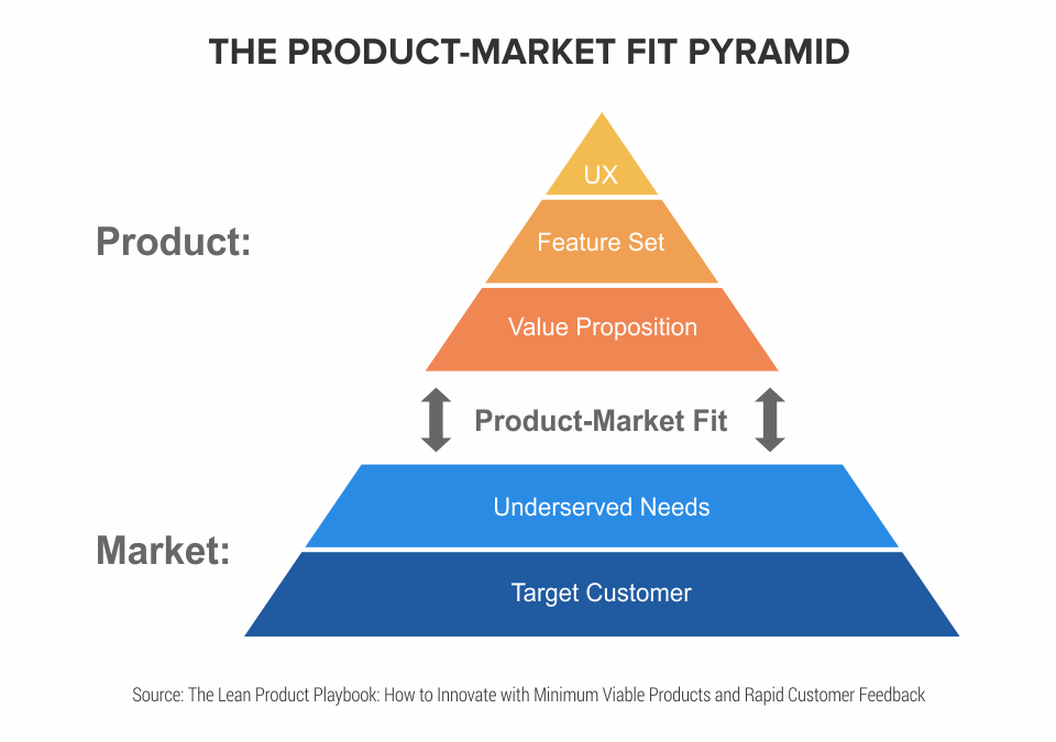 Infographic_6-Steps-to-Successful-Product-Market-Fit_2--1-