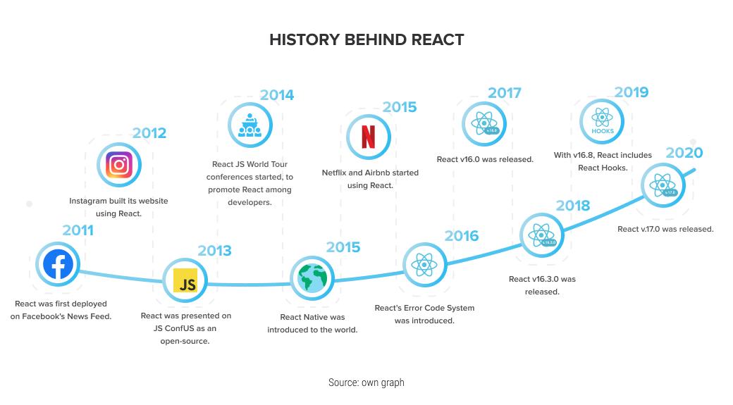 history-of-react